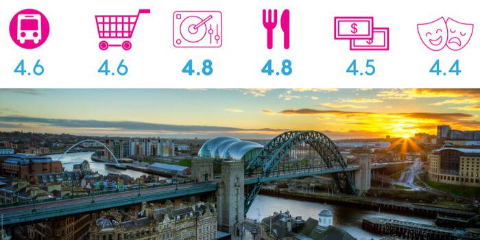 Tyne Bridge in Newcastle with review sub-category scores attached