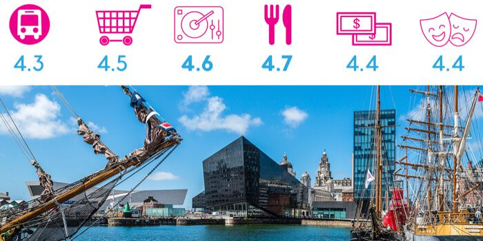 Marina in Liverpool with review sub-category scores